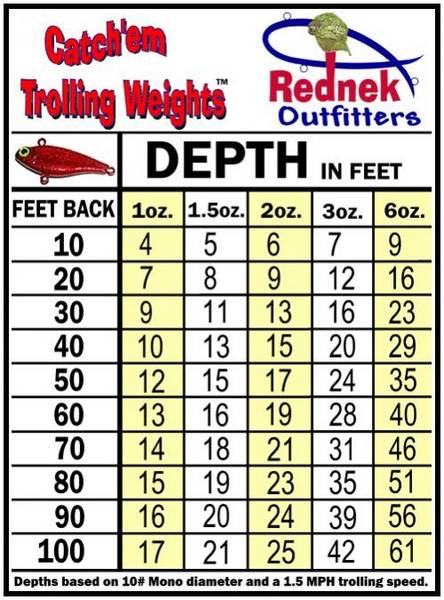 Harnesses on boards for Inline fishing weights