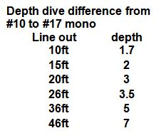 Line questions-depth-difference-jpg